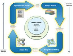 Flow chart of literature reviews